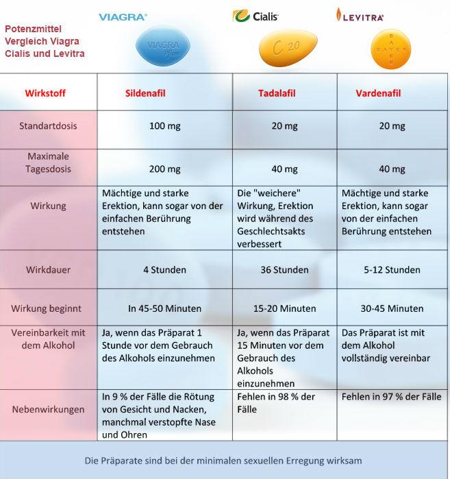 Potenzmittel Viagra, Cialis und Levitra im Vergleich Apotheken Ratgeber
