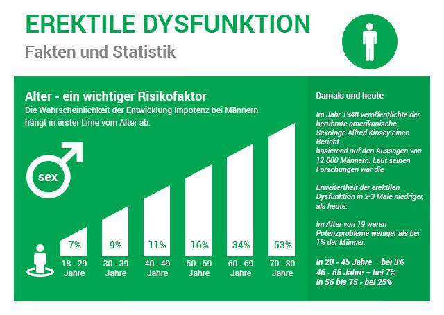 Erektile Dysfunktion Statistik 2017