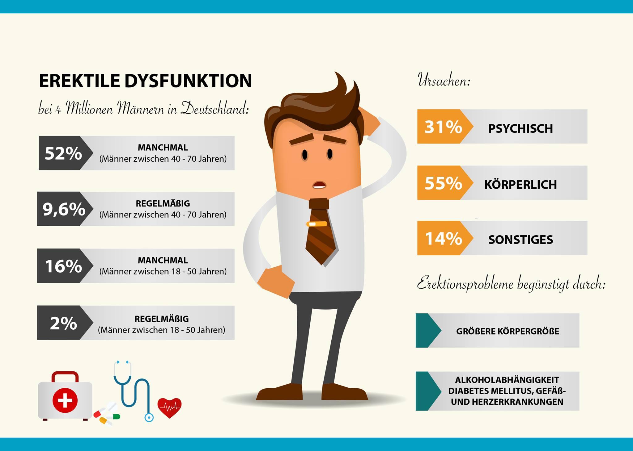 Ursachen Symptome Impotenz Erektion