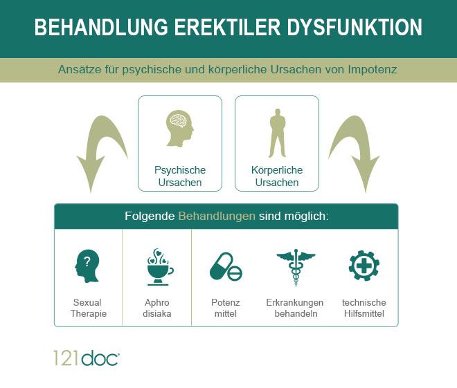 Infografik Behandlung Erektiler Dysfunktion