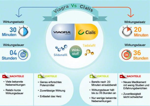 Potenzmittel Viagra vs Cialis im Vergleich