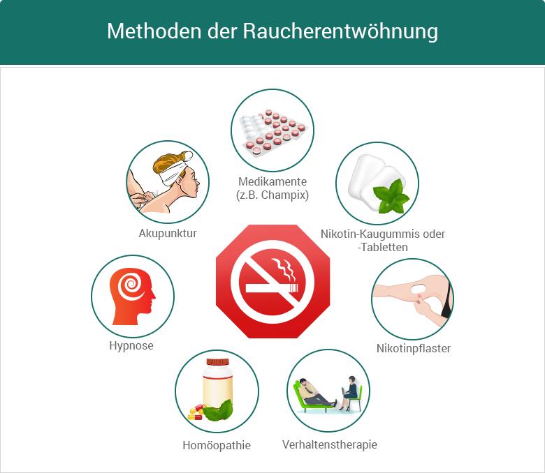 Raucherentwöhnung Infografik