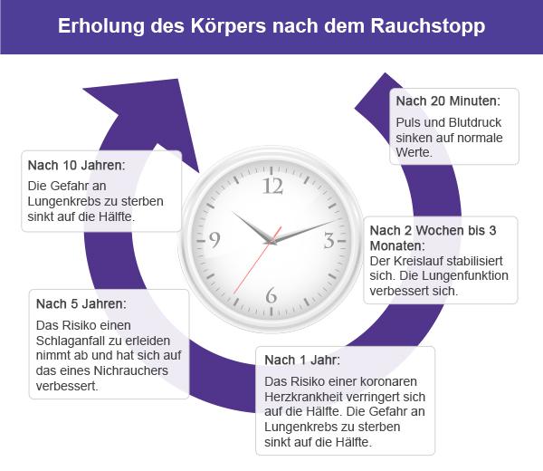 Rauchstopp Infografik